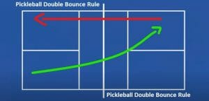 Double Bounce Rules in Pickleball