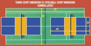 Tennis Court Dimensions VS Pickleball Court Dimensions Layout